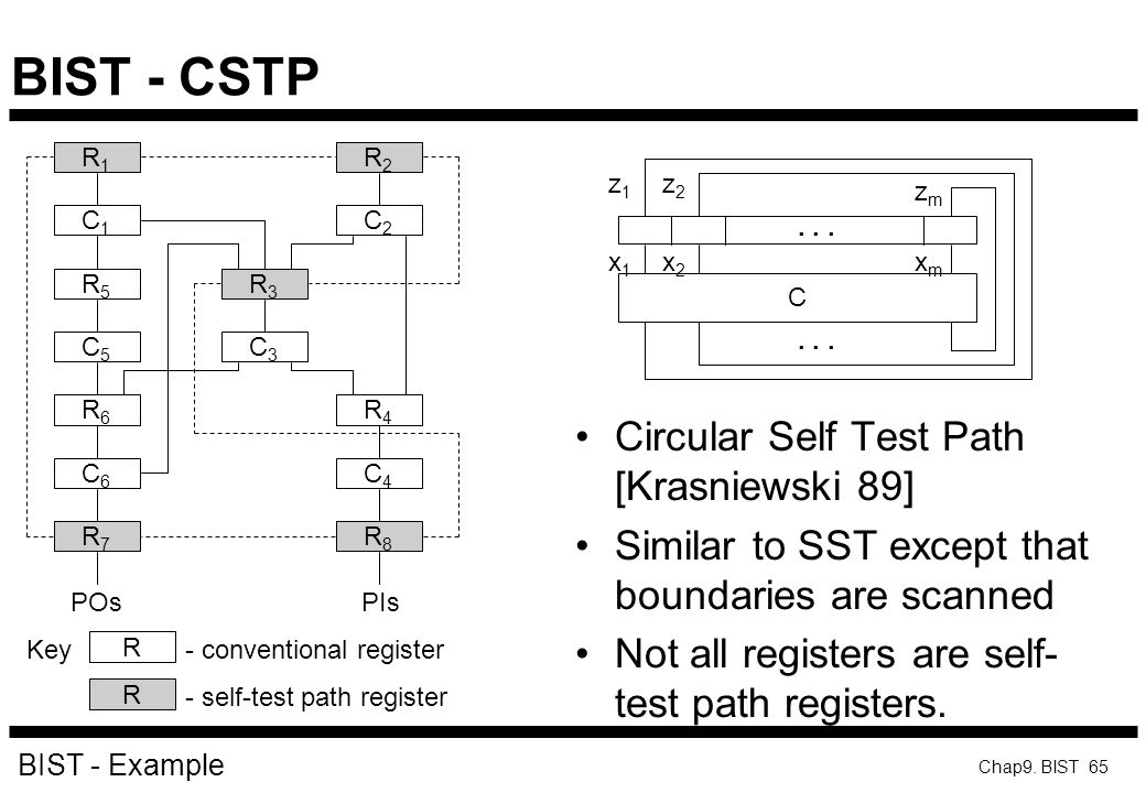 BIST - CSTP Circular Self Test Path [Krasniewski 89]